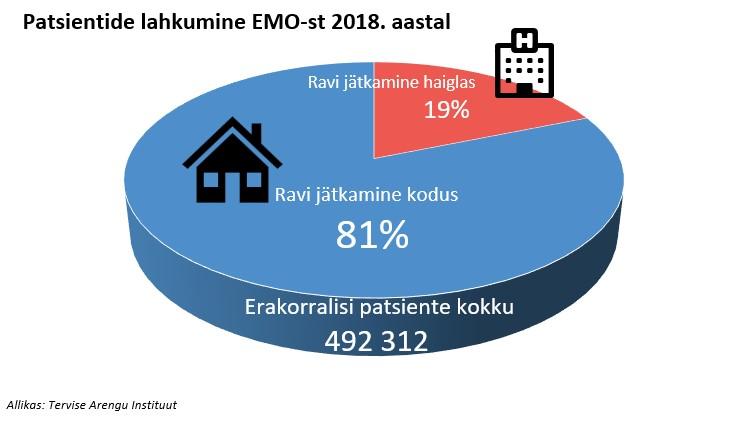 emo statistika 2018